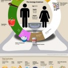food-consumption-avg-american1